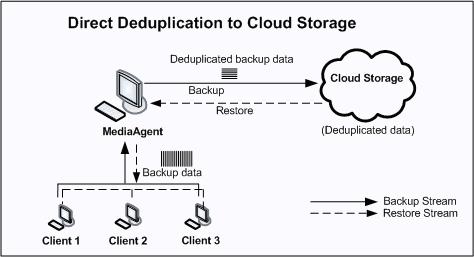 Online Cloud Backup Services