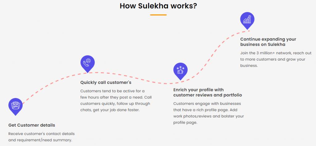 how sulekha work