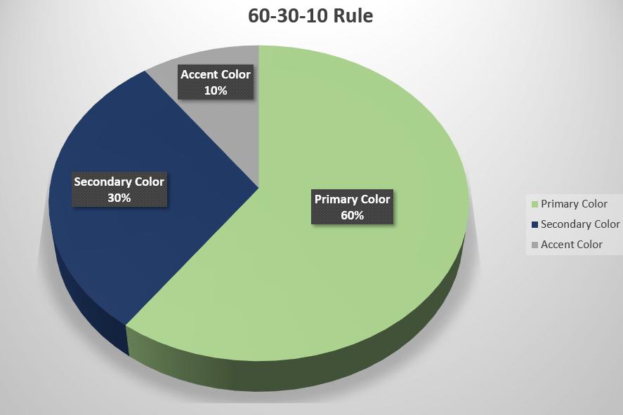 60-30-10 rule