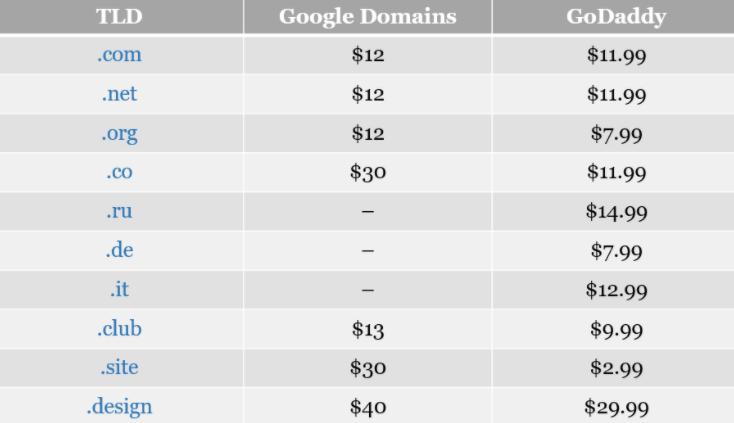 google domain vs godaddy