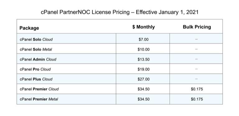 Alternativas de cPanel 2021 |  Después del aumento de precio de cPanel®